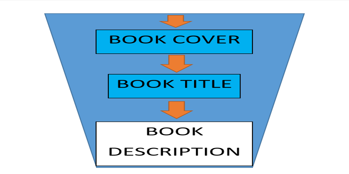 How to Write Your Kindle Book Description for More Sales